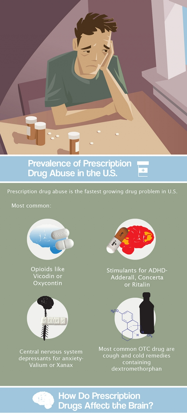 prevalence of prescription drug abuse in the us part 1