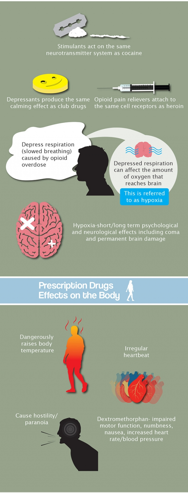 prevalence of prescription drug abuse in the us part 2