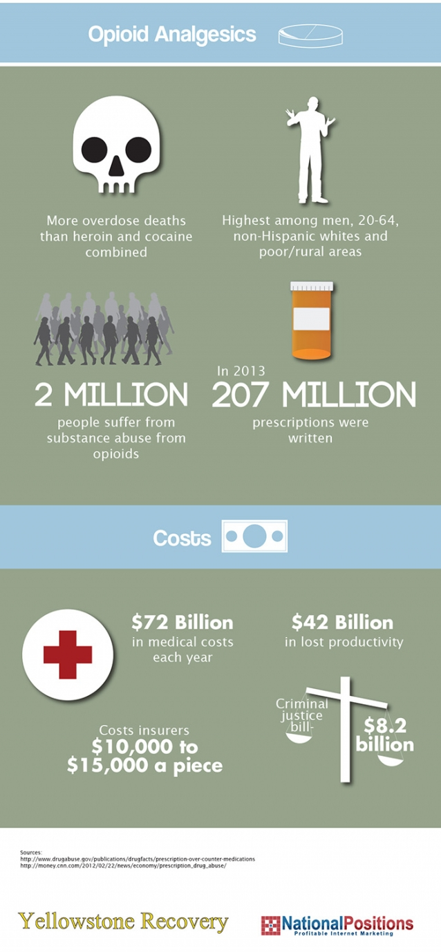 prevalence of prescription drug abuse in the us part 3