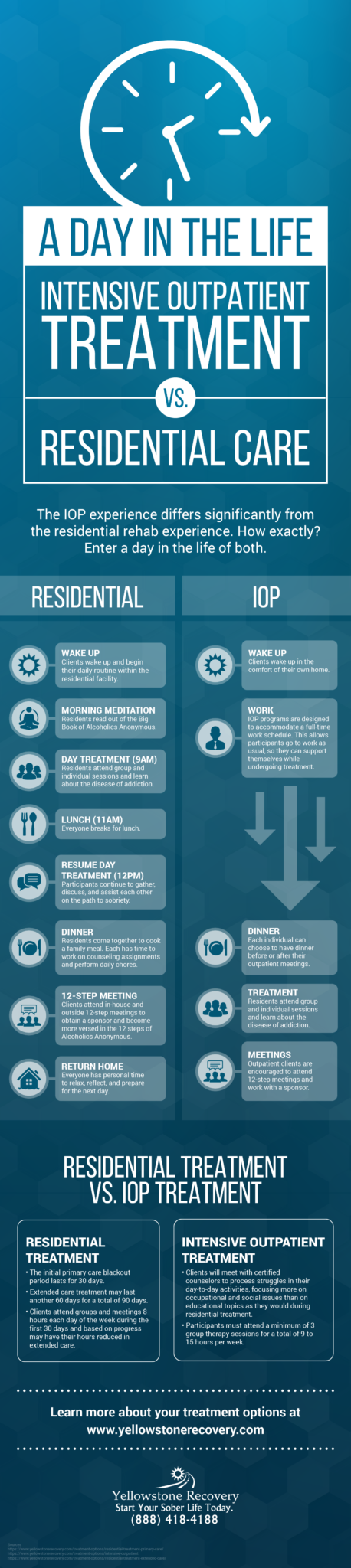 infographic: iop vs residential care